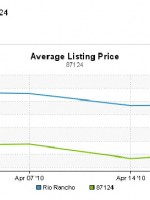 Rio Rancho NM Average Home Listing Prices