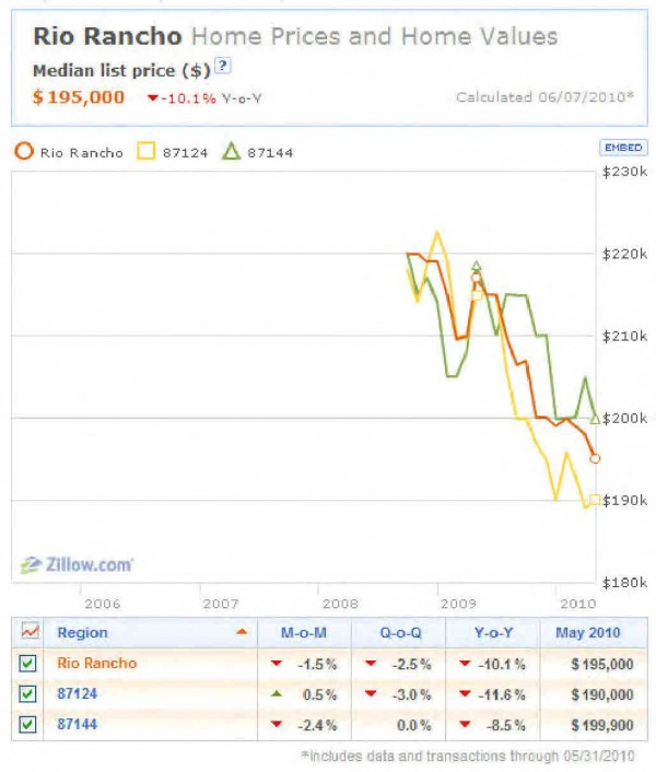 June 2009 - May 2010 Home Prices